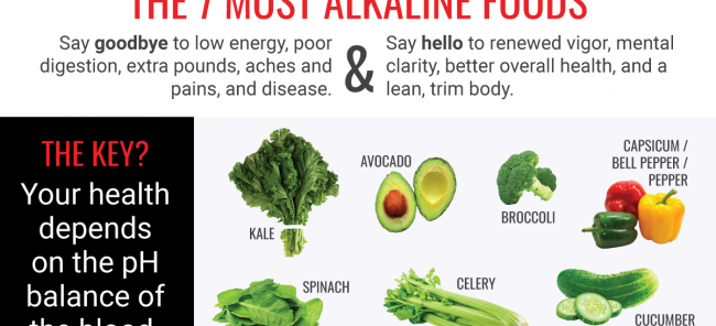 Alkaline Body = Healthy Body